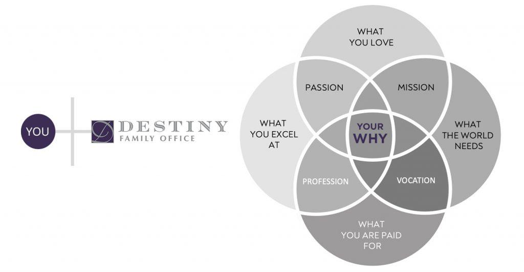 Destiny Family Office Venn Diagram